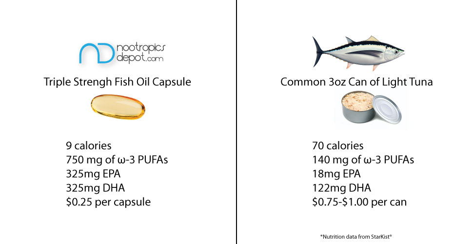 Fish Oil Supplementation vs. Tuna
